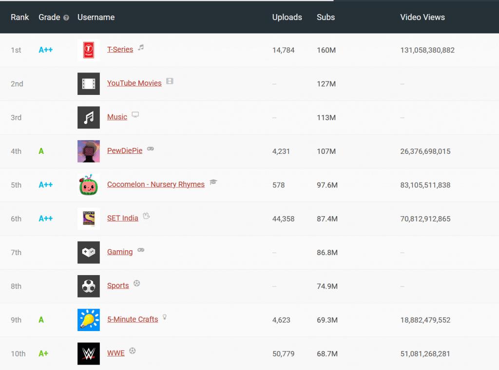 La classifica mondiale dei canali youtube con più iscritti