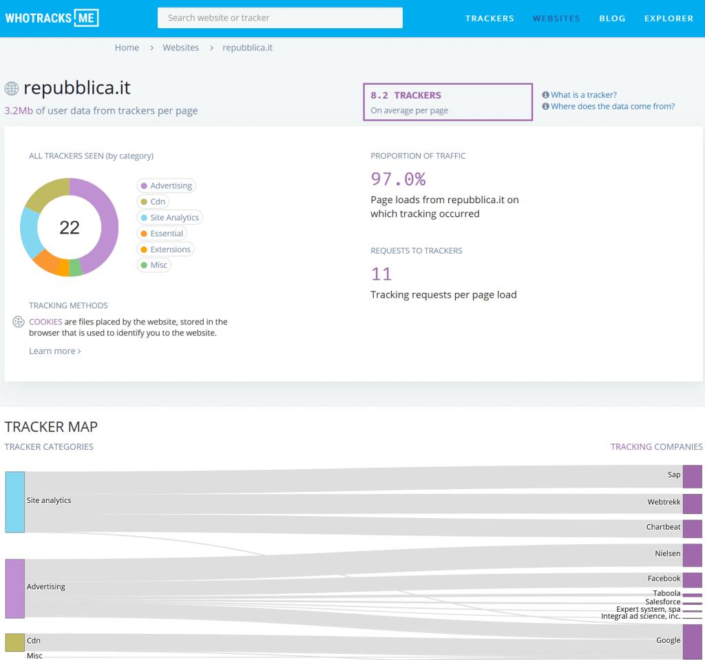 i risultati di whotracks.me per il sito repubblica.it