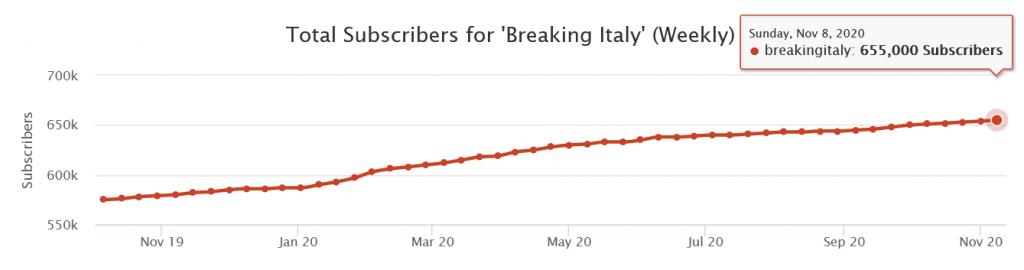 Crescita delle iscrizioni su Breaking Italy