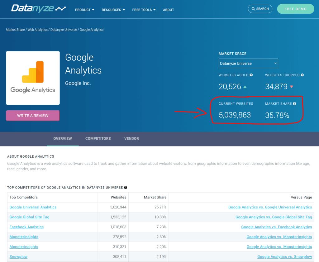 Privacy e distribuzione di Google Analytics sul web
