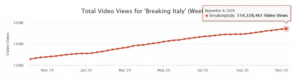 Breaking Italy: lo storico delle visualizzazioni