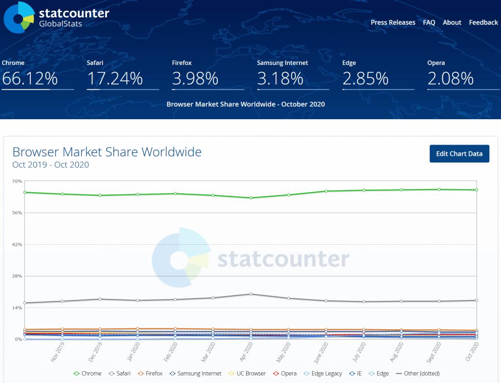 Market share di Google Chrome secondo statcounter