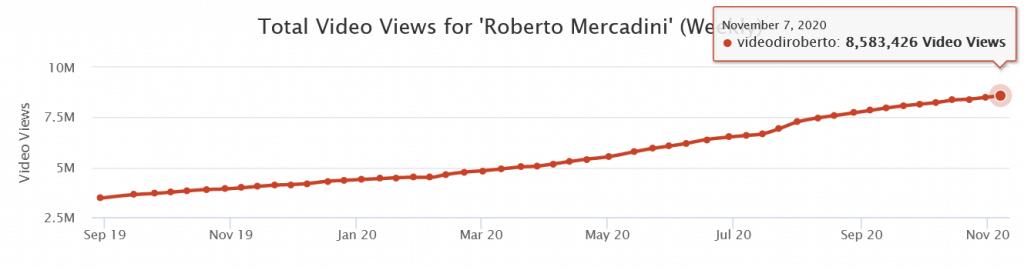 Crescita delle visualizzazioni per Roberto Mercadini