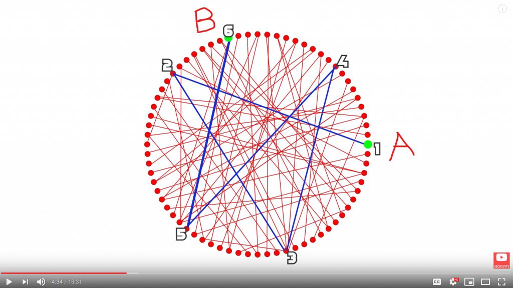 Distanza tra due punti in un grafo casuale