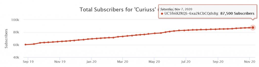 crescita degli iscritti del canale Curiuss