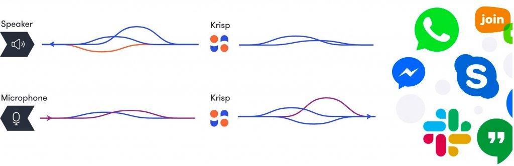 Funzionamento di Krisp