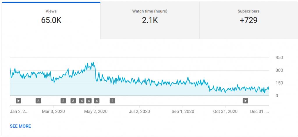 la crescita del mio canale youtube