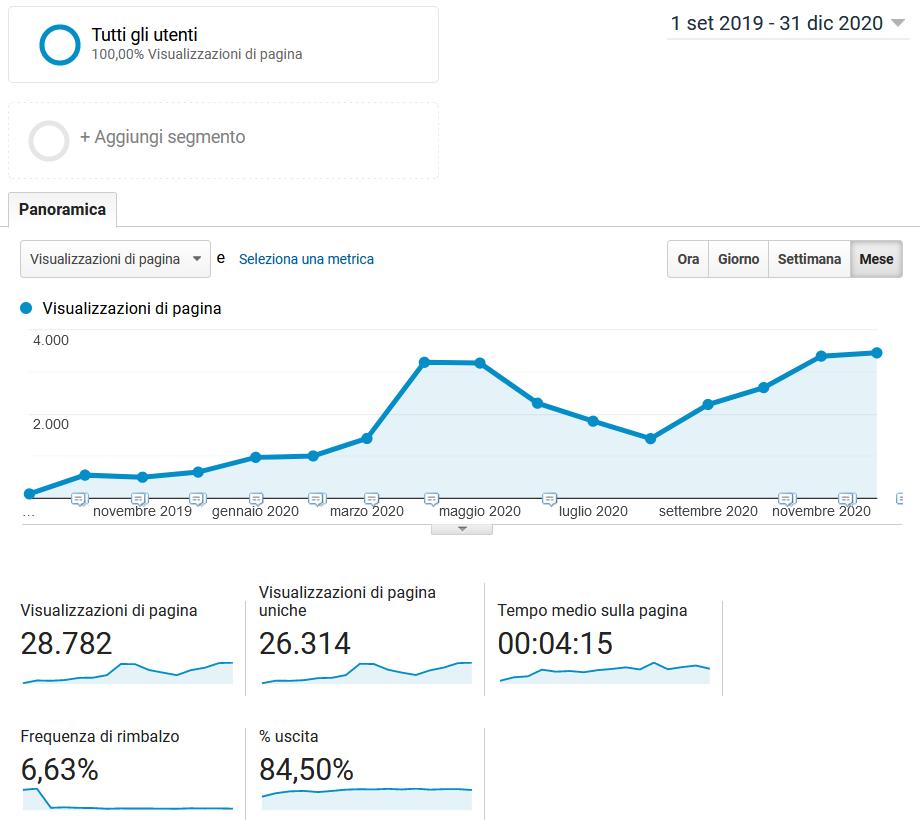 la crescita del mio sito web